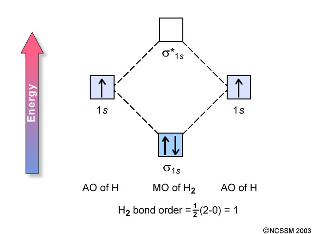 Molecular Orbital Energy Level Diagram http://www.docstoc.com/docs ... H2 Molecular Orbital Diagram