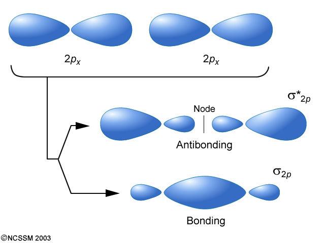 Ib Chemistry Topic 142 Hybridization