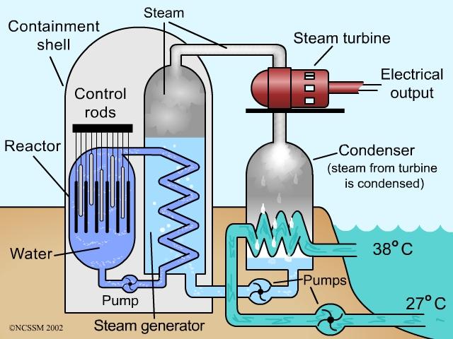 tiger ncssm distance education and extended programs rh dlt ncssm edu Nuclear Power Plant Diagram Nuclear Power Plant Tour